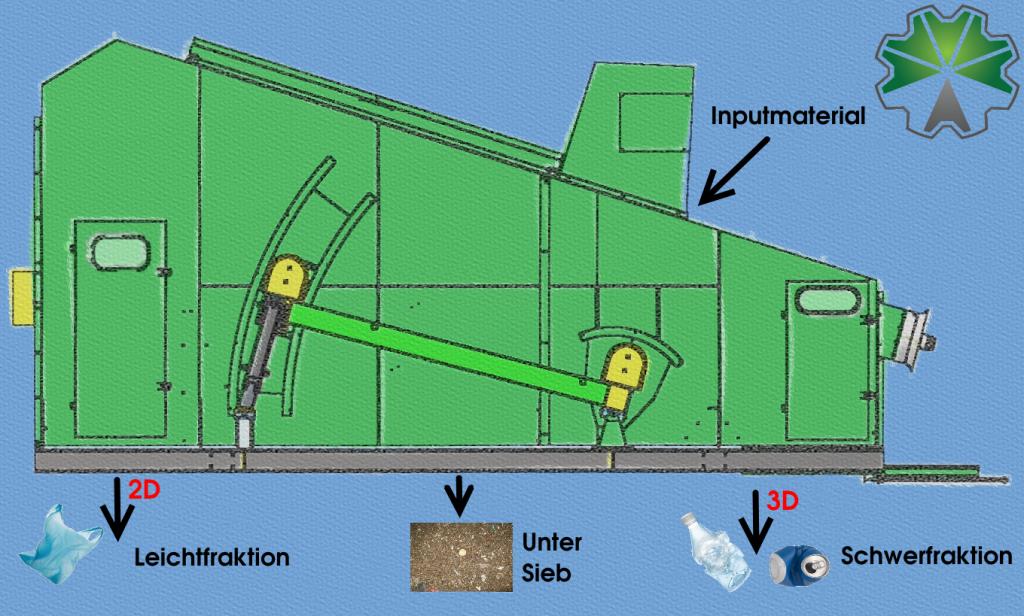 ballistik separator funktionsprinzip